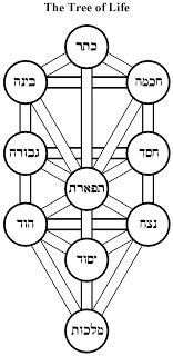 Árbol+(Hebreo)